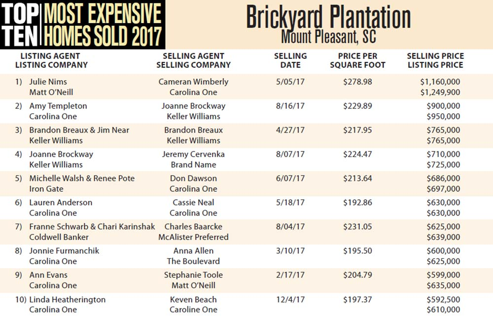 2017's Top Ten Most Expensive Homes Sold in Brickyard Plantation